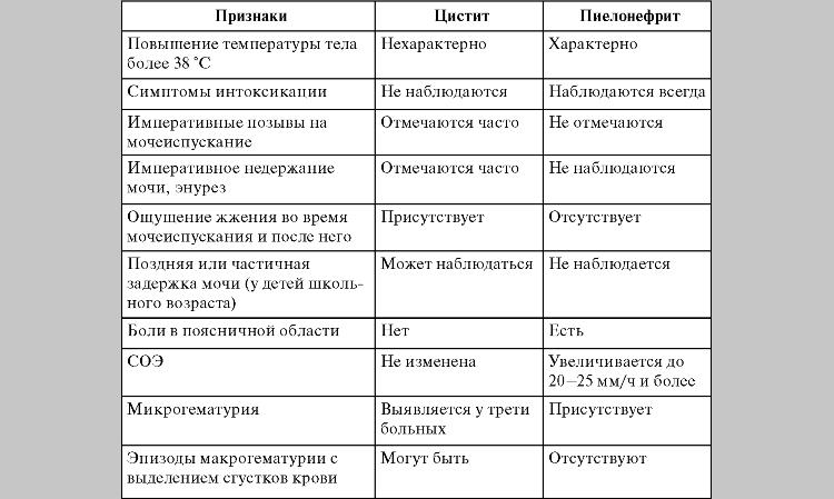 Таблица, сравнение болезней
