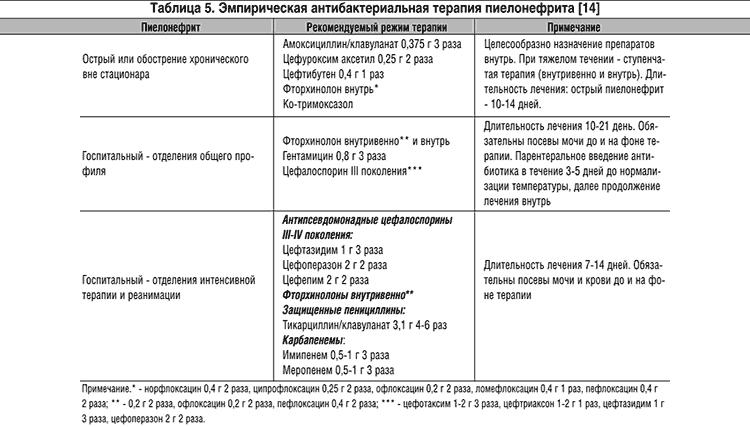 Антибиотики при пиелонефрите у детей - что обычно назначают