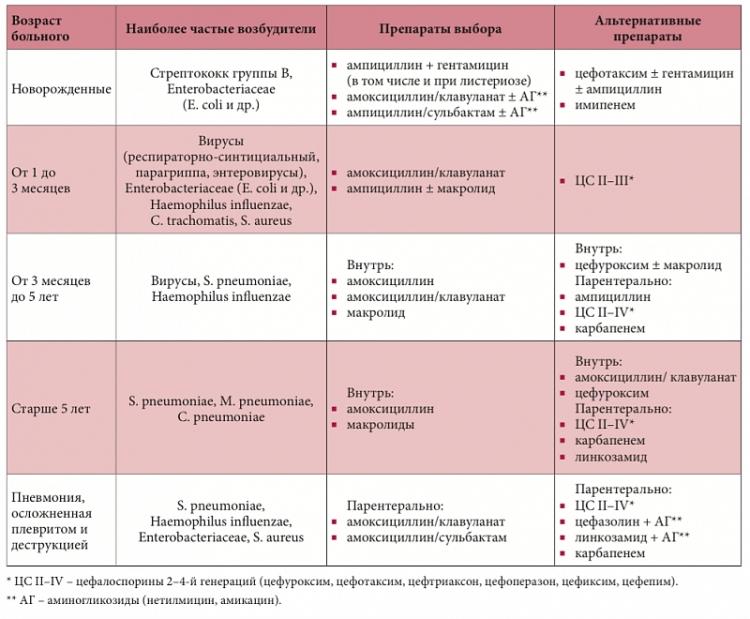 Схемы антибактериальной терапии при пневмонии у детей