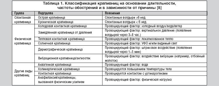 Основная классификация крапивницы у детей и пояснения