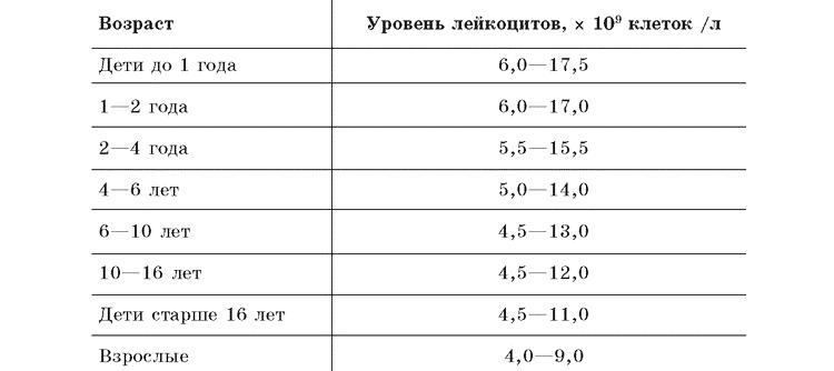 Норма лейкоцитов у детей до года и старше, таблица