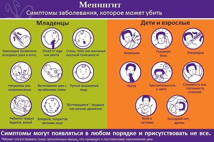 Основные симптомы менингита у детей и первые признаки
